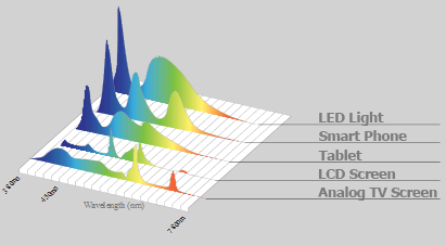 Light-Spectrum, digital screens