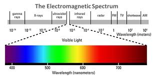 Light Spectrum, Visible bands within EM spectrum
