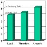 Fluoride, Relative-Toxicity